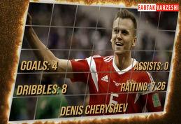 آمار و ارقام ستارگان در جام جهانی 2018 روسیه + فیلم