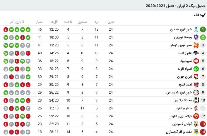 Screenshot 2021-06-26 at 13-52-20 لیگ 2 ایران - فصل 2020 2021 فوتبال 11
