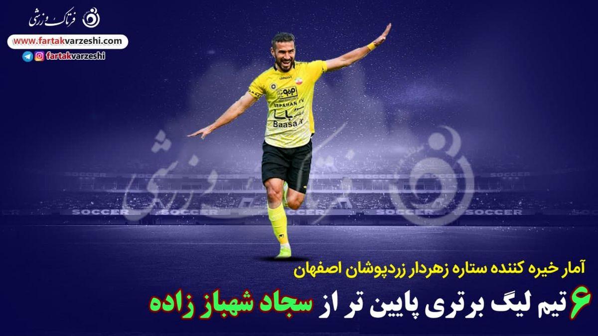 اختصاصی/ آمار خیره کننده ستاره زهردار سپاهان در لیگ بیستم